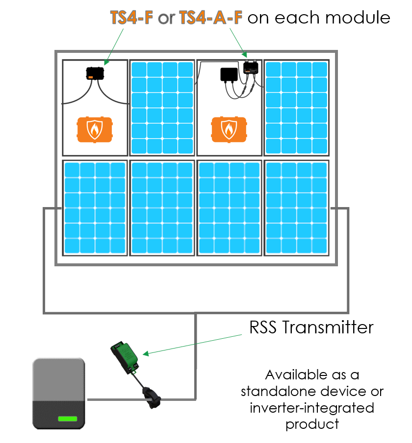 TS4-A-F_and_transmitter_graphic_-_resource_center.PNG