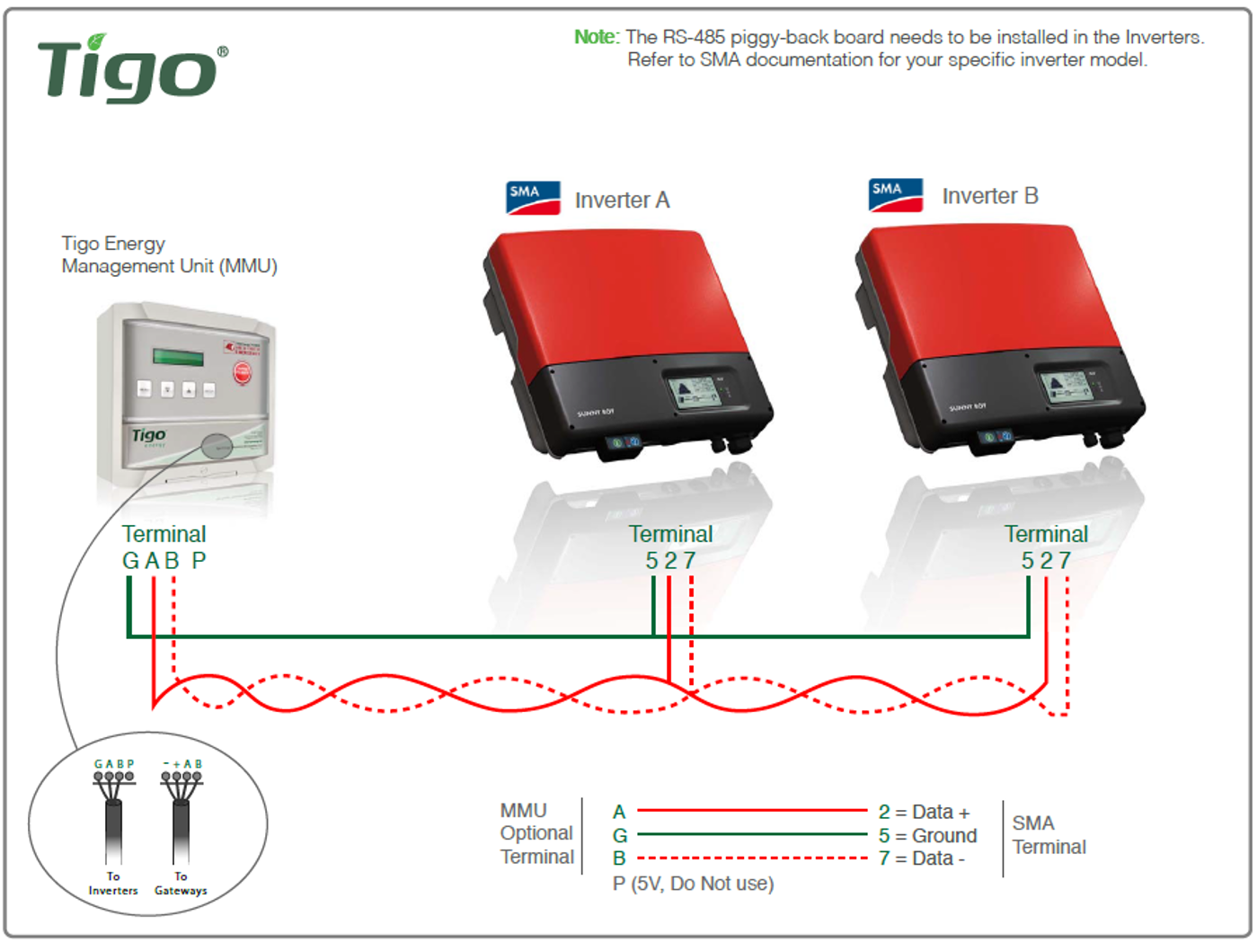 once inverters are connected, contact tigo technical support via email  support@tigoenergy com or via phone: