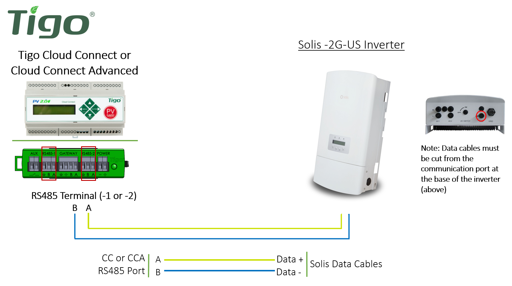 Modbus Wiring Diagram Solar Inverters Library Connect The Tigo Data Logger Cloud Advanced Or Management Unit
